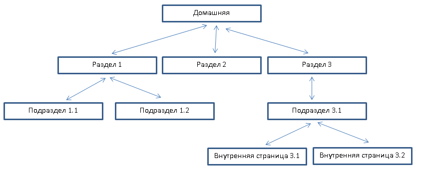 tree-structure